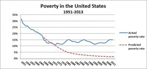 Poverty in the US