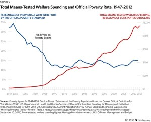 welfare spending rate